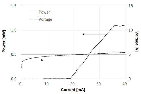 Applied Sciences | Special Issue : Group III-V Nitride Semiconductor