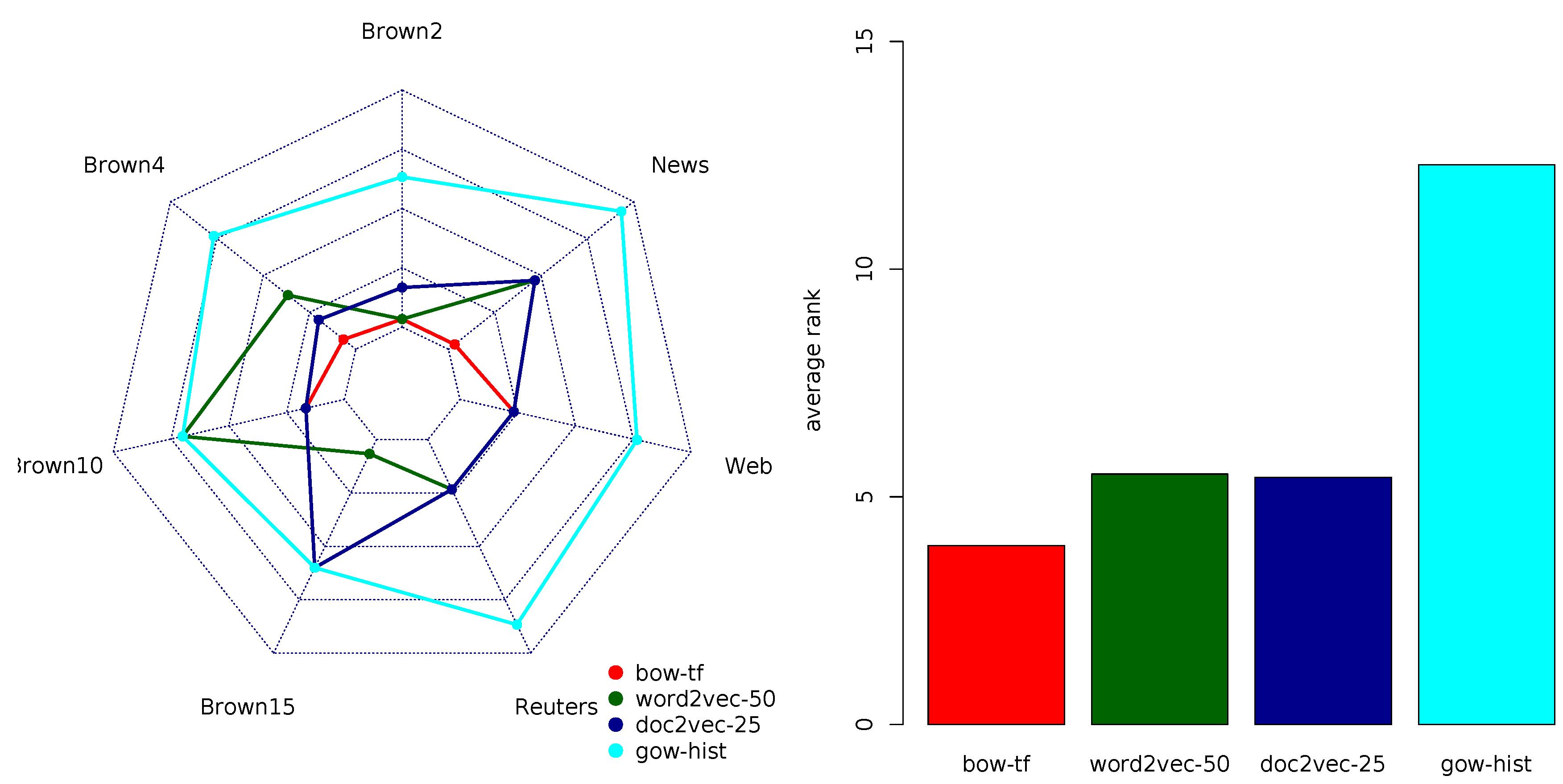 Word2vec Text Classification