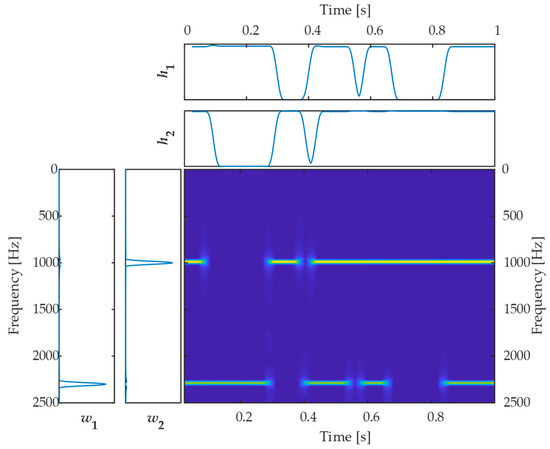 Applied Sciences | Special Issue : Fault Detection and Diagnosis in