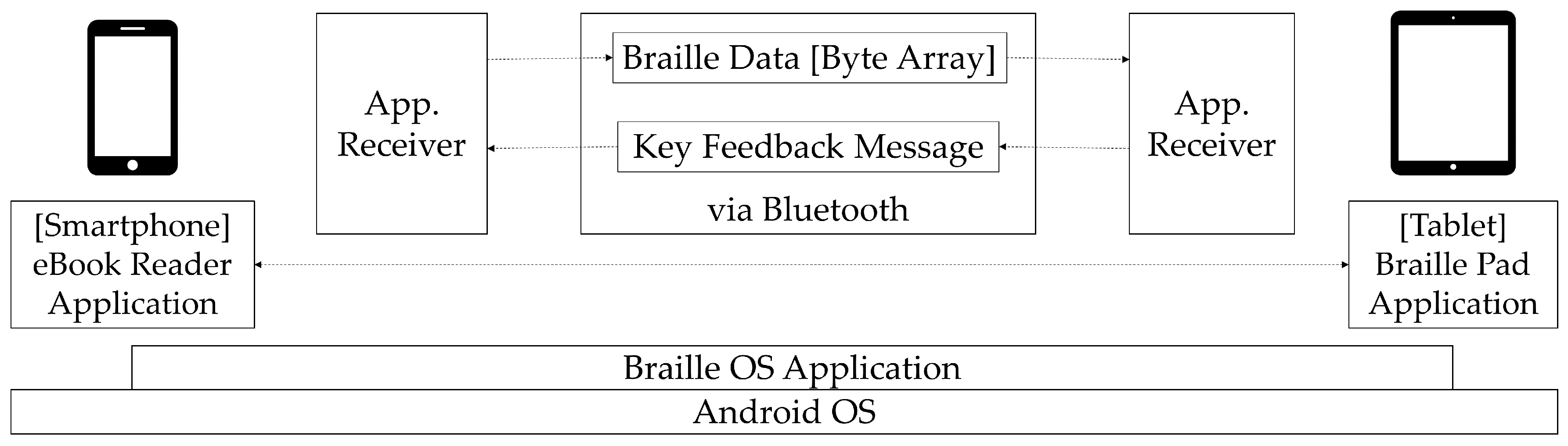 Play Audio From Byte Array Android