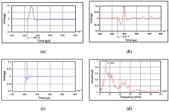 Applied Sciences | Special Issue : Recent Advances on Signal