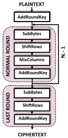 Applied Sciences   Special Issue : Side Channel Attacks