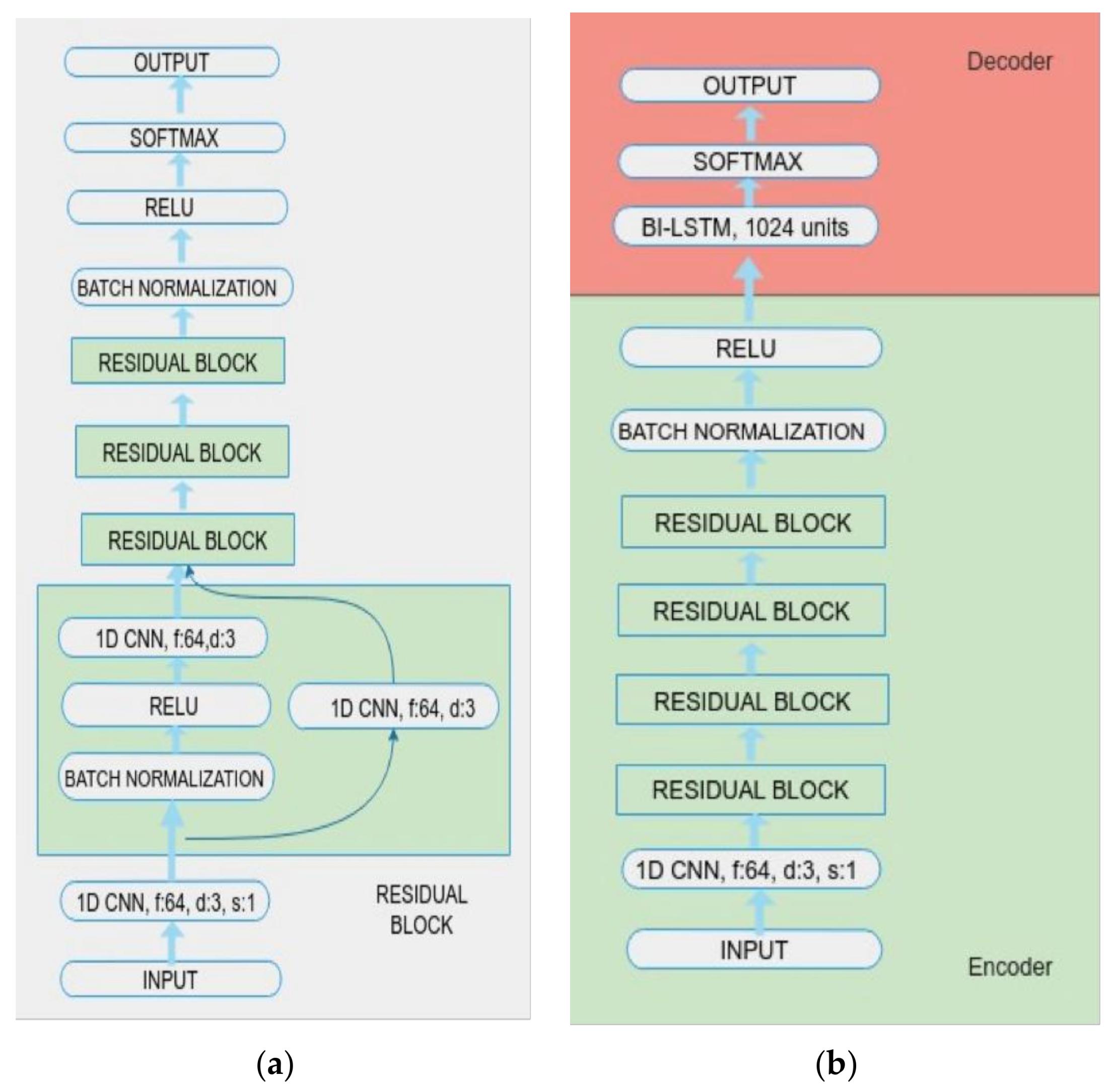 Applied Sciences | Free Full-Text | Grapheme-to-Phoneme Conversion
