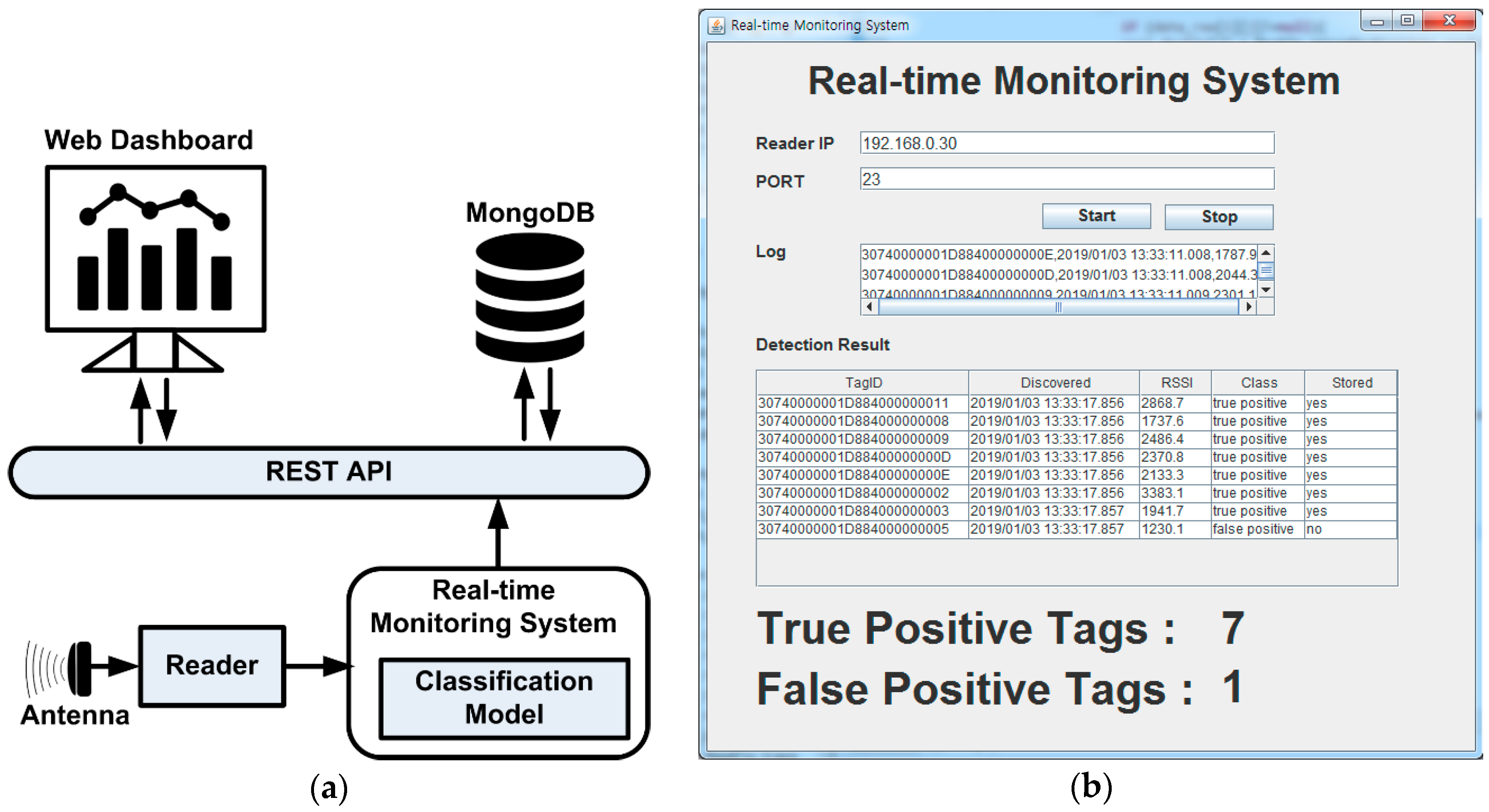 Applied Sciences | Free Full-Text | False Positive RFID
