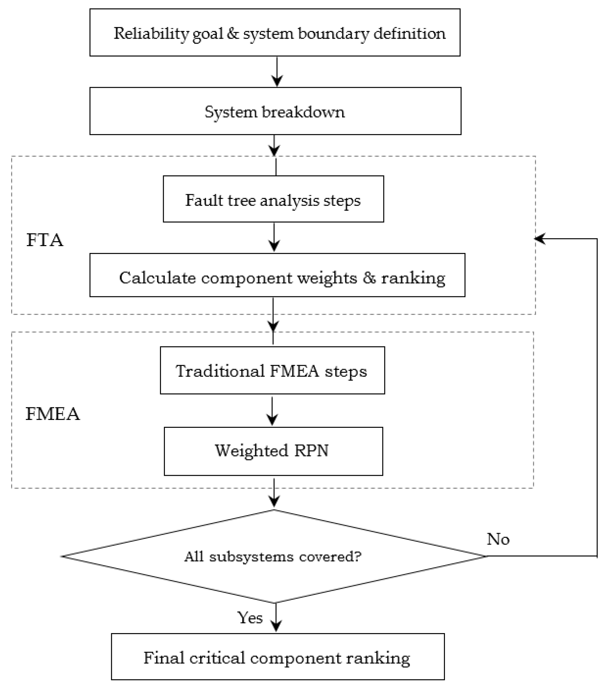 An Integrated FTA-FMEA