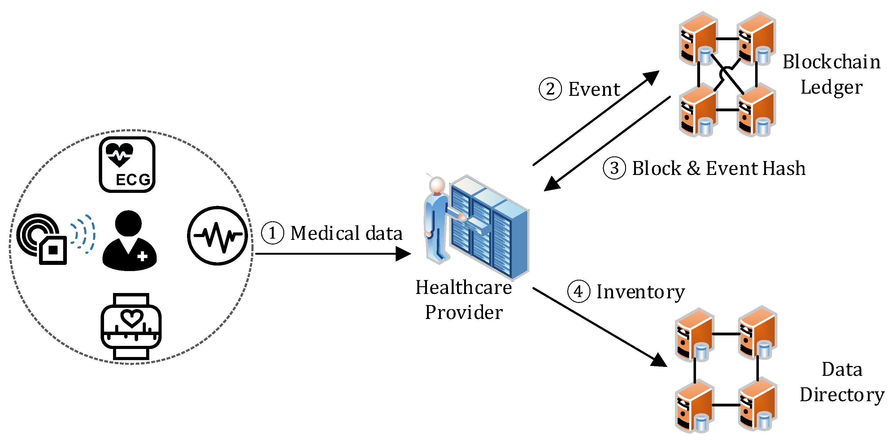 Applied Sciences   Free Full-Text   MedChain: Efficient Healthcare