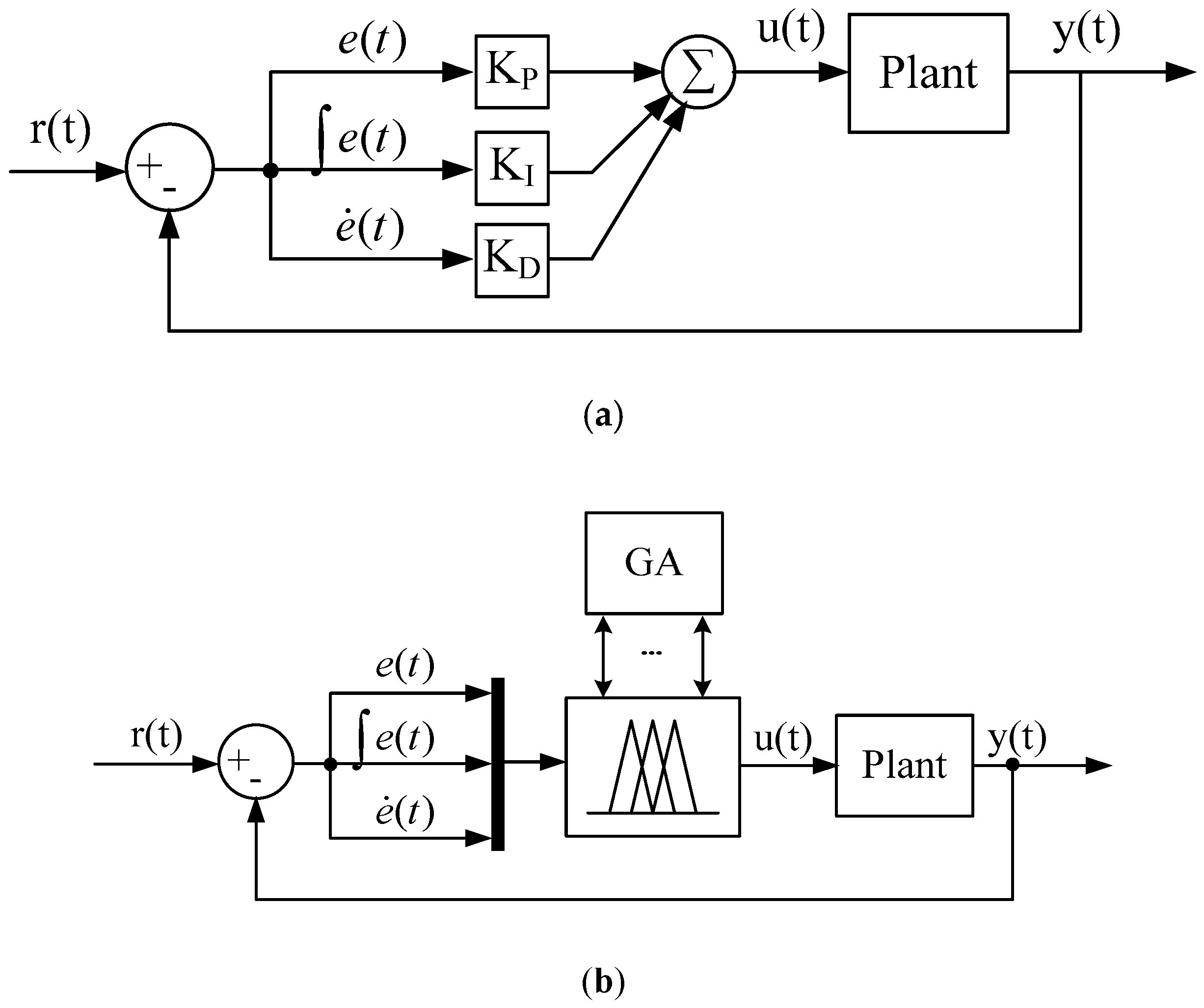 Applied Sciences Free Full Text An Optimal Fuzzy Pid Controller Design Based On Conventional Pid Control And Nonlinear Factors