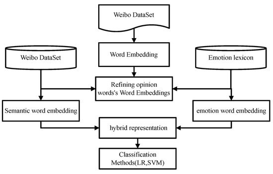 Applied Sciences | Free Full-Text | Sentiment-Aware Word Embedding
