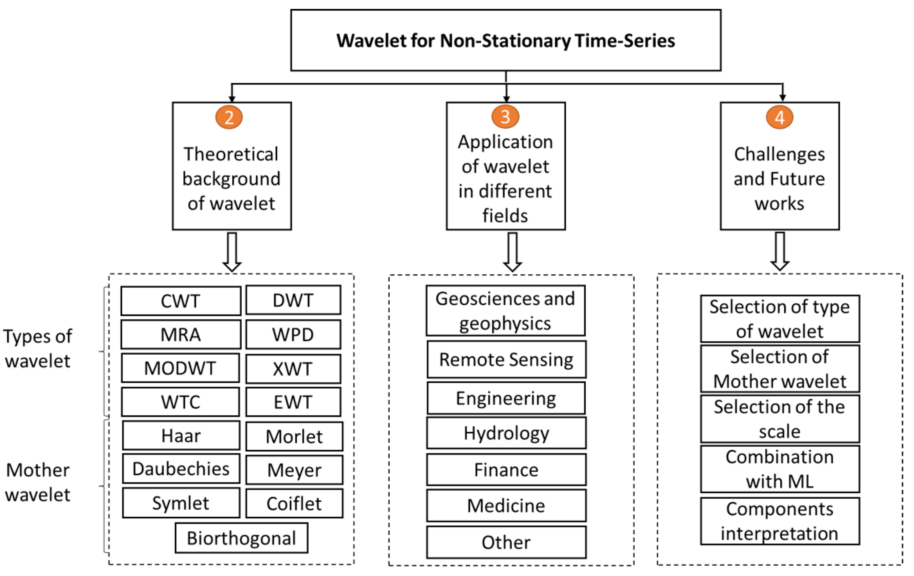 Applied Sciences   Free Full-Text   Wavelet Transform
