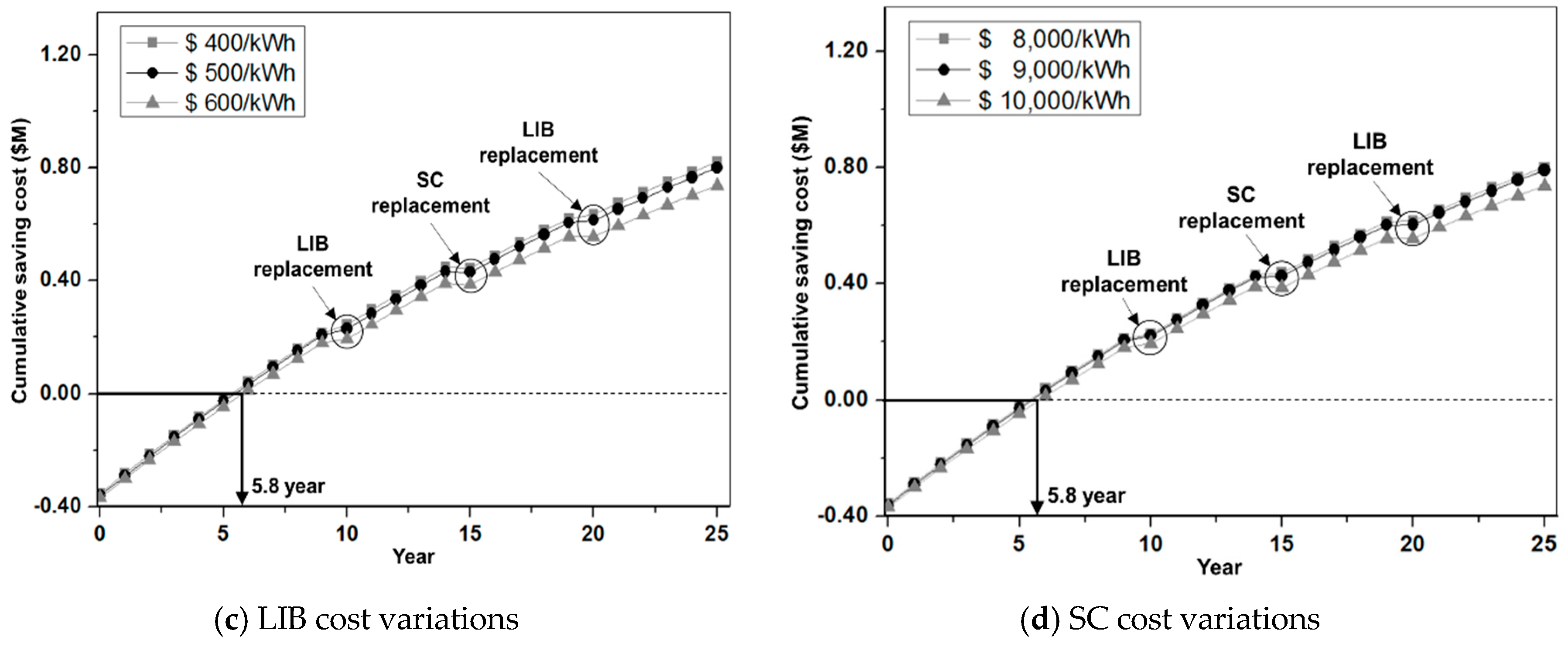 Applied Sciences | Free Full-Text | Analysis of a Supercapacitor