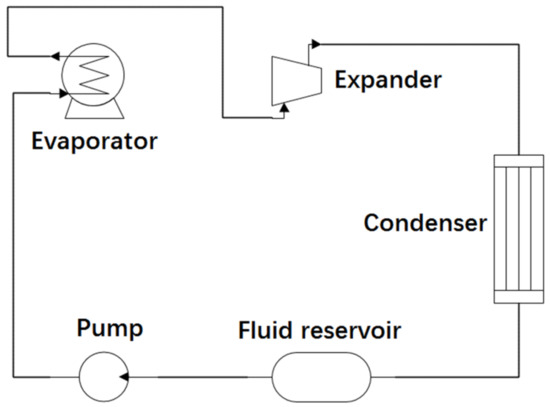 Applied Sciences | Special Issue : Organic Rankine Cycle Systems for