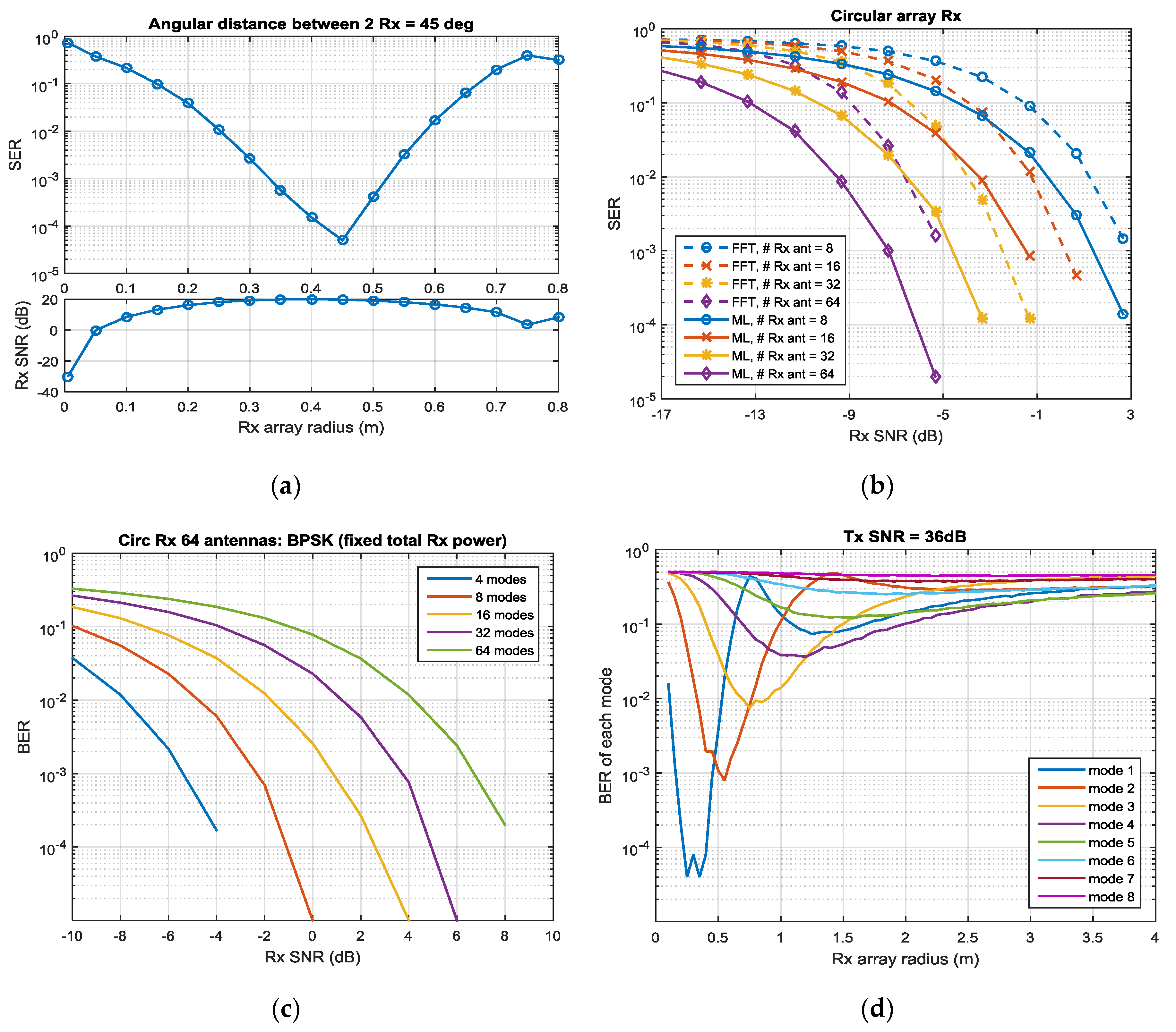 Applied Sciences | Free Full-Text | An Evaluation of Orbital Angular