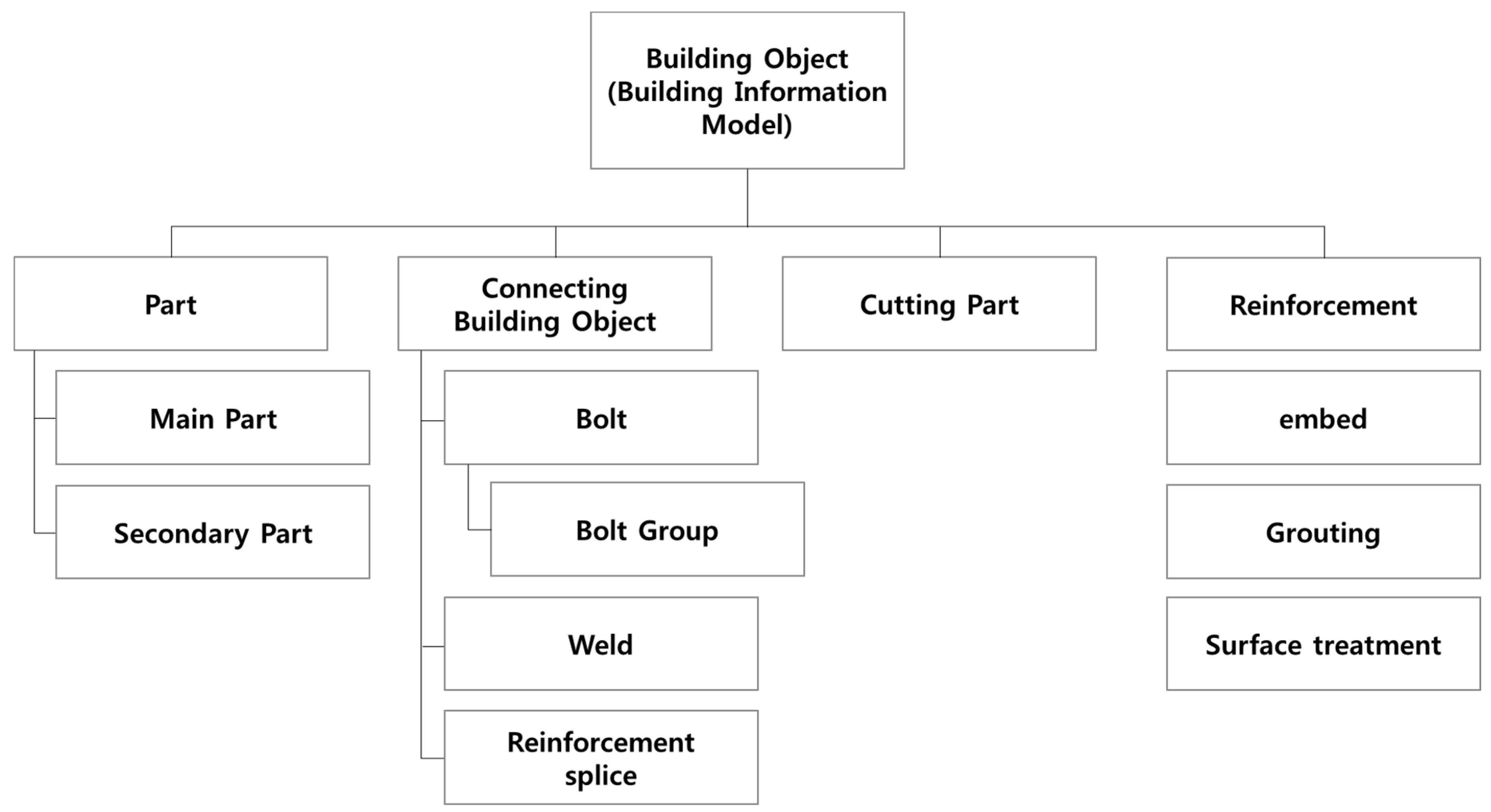 Applied Sciences | Free Full-Text | Effects of BIM-Based