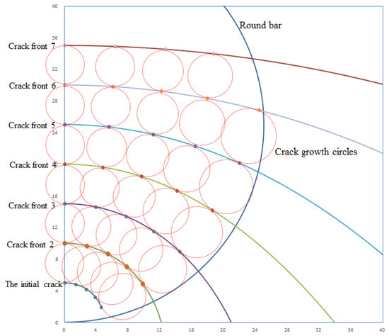 Applied Sciences | Special Issue : Computational Methods for Fracture
