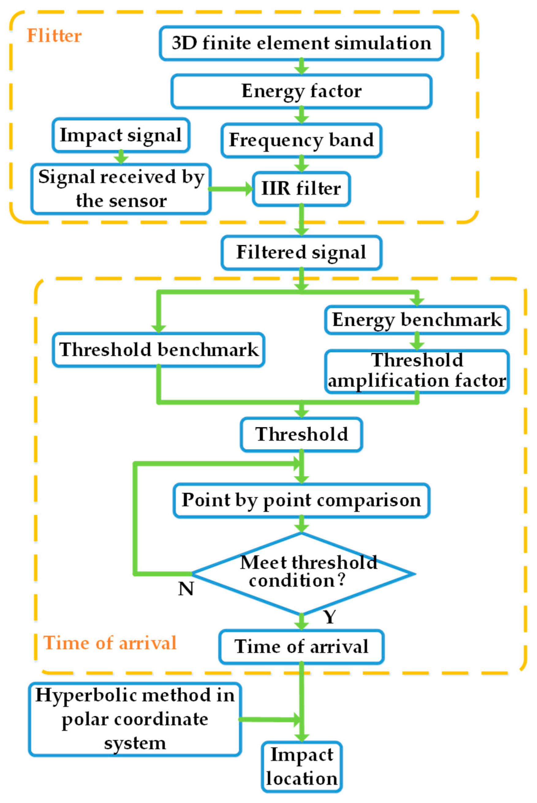 Applied Sciences Free Full Text Impact Location On A Fan Ring Shaped High Stiffened Panel Using Adaptive Energy Compensation Threshold Filtering Method Html