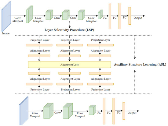 Applied Sciences | Special Issue : Advances in Deep Learning