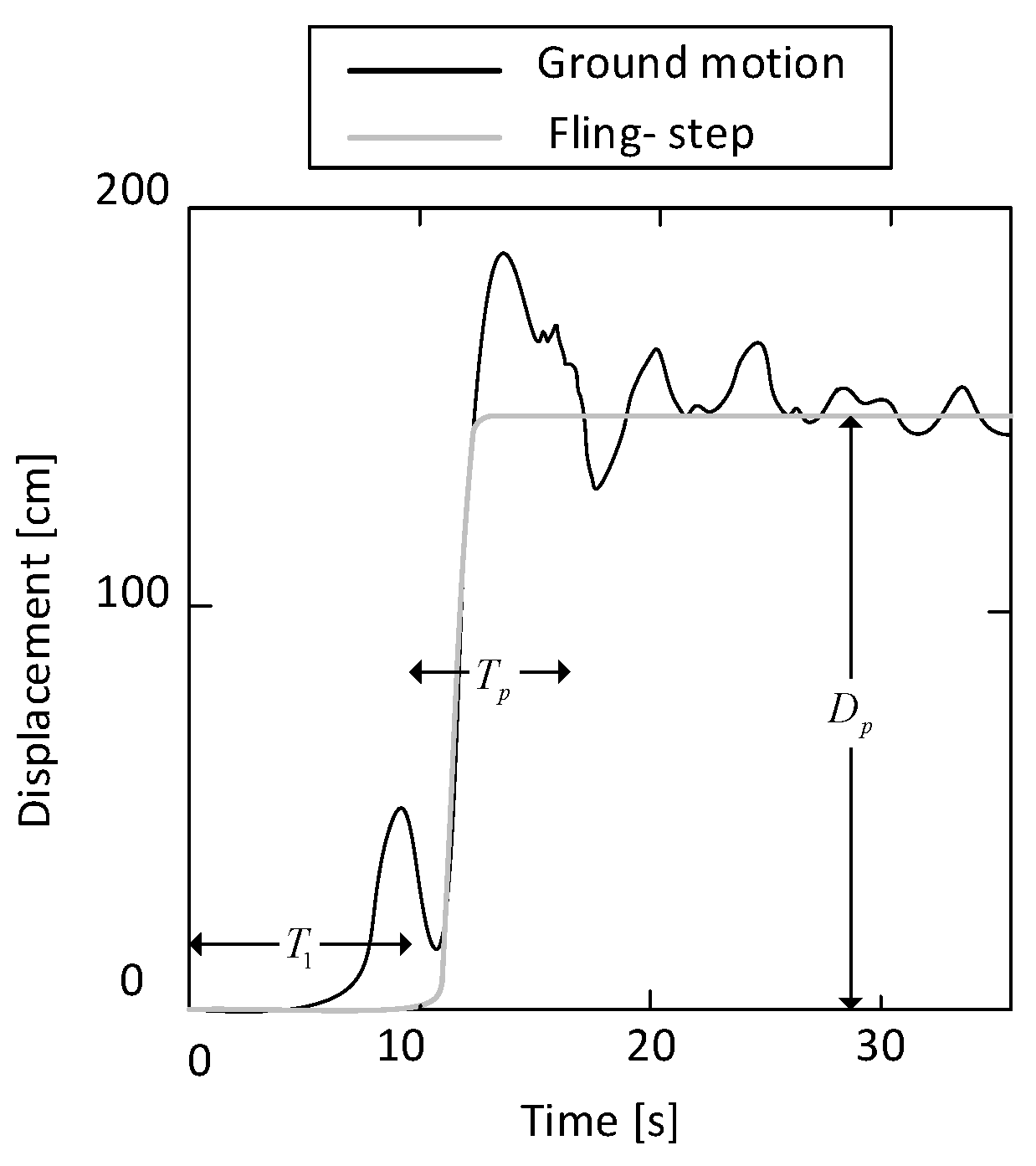 Applied Sciences | Free Full-Text | Seismic Response of