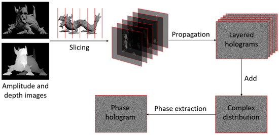 Applied Sciences | Special Issue : Holography, 3D Imaging