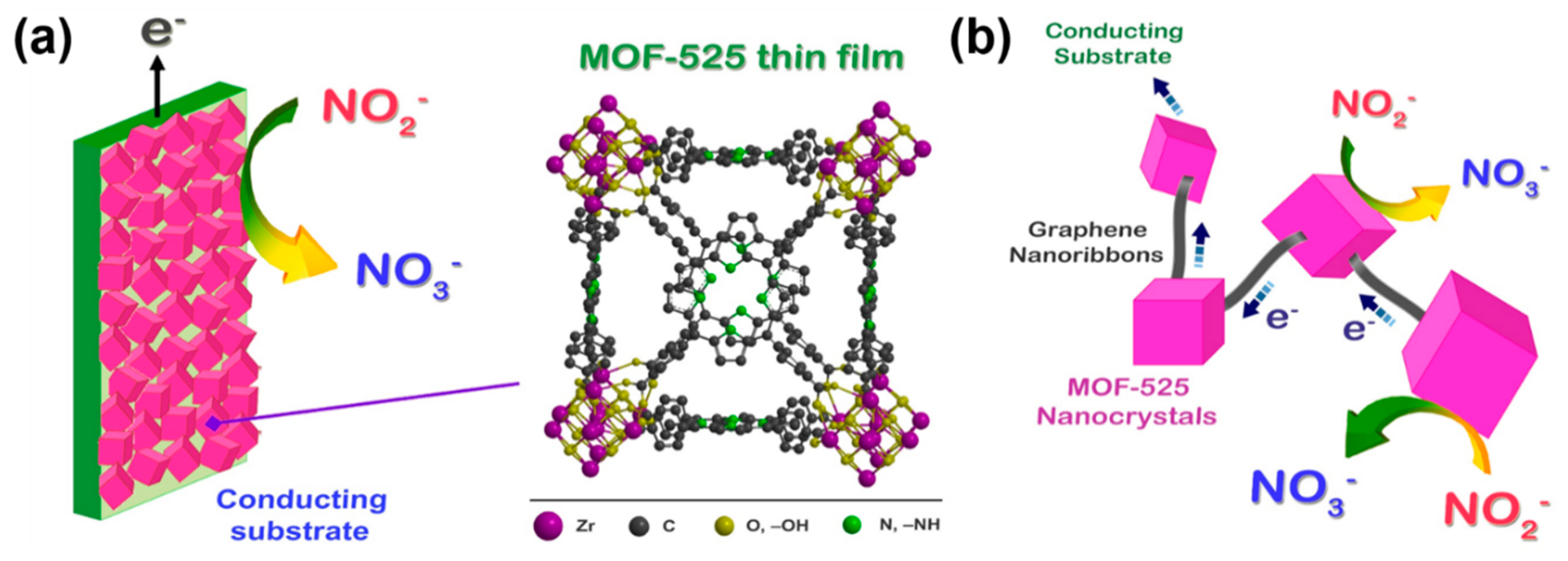 Applied Sciences Free Full Text Metal Organic Frameworks Toward Electrocatalytic Applications Html