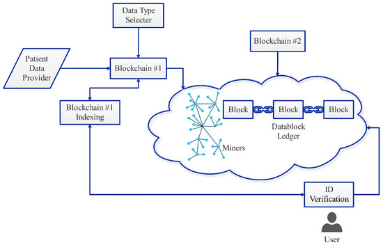 Applied Sciences | Special Issue : Advances in Blockchain