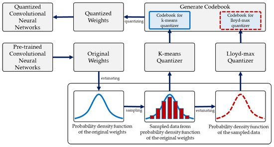 Applied Sciences | Free Full-Text | Efficient Weights Quantization