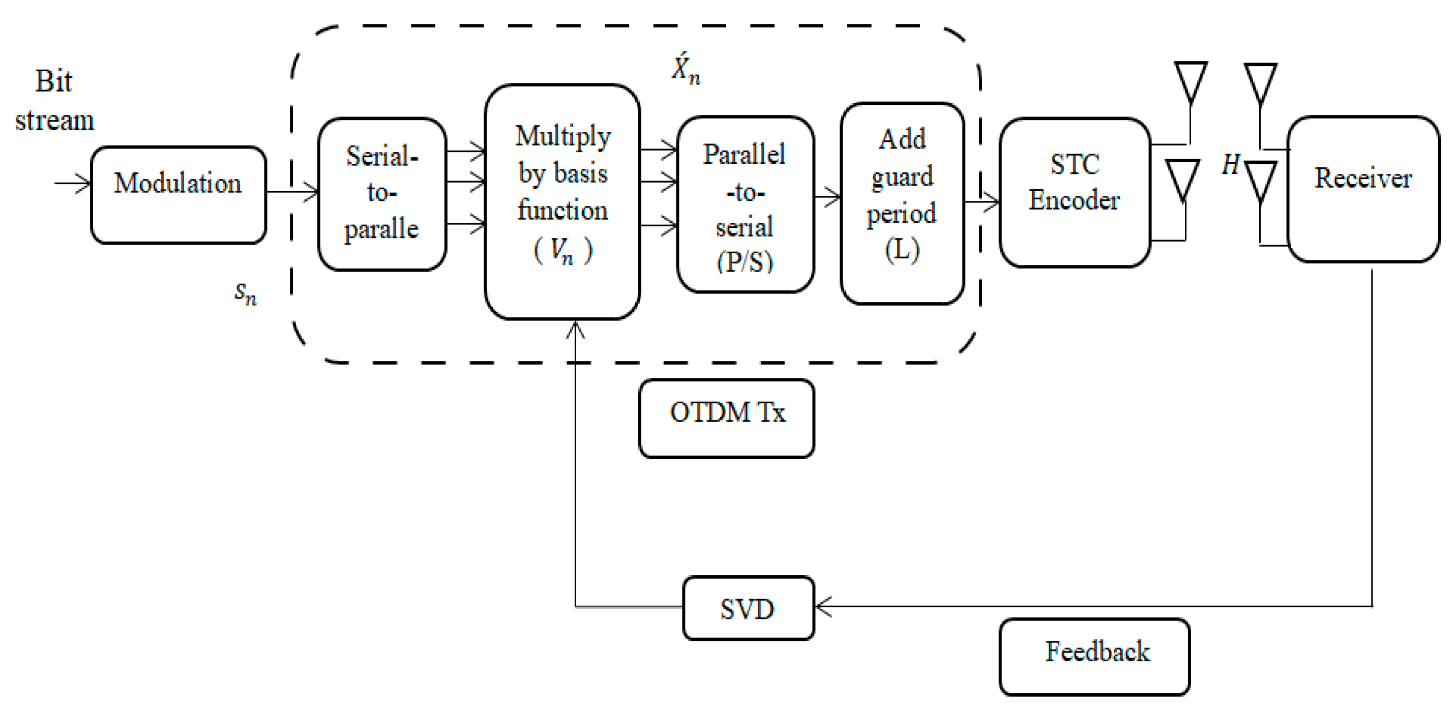 Applied Sciences | Free Full-Text | Time Coding OTDM MIMO