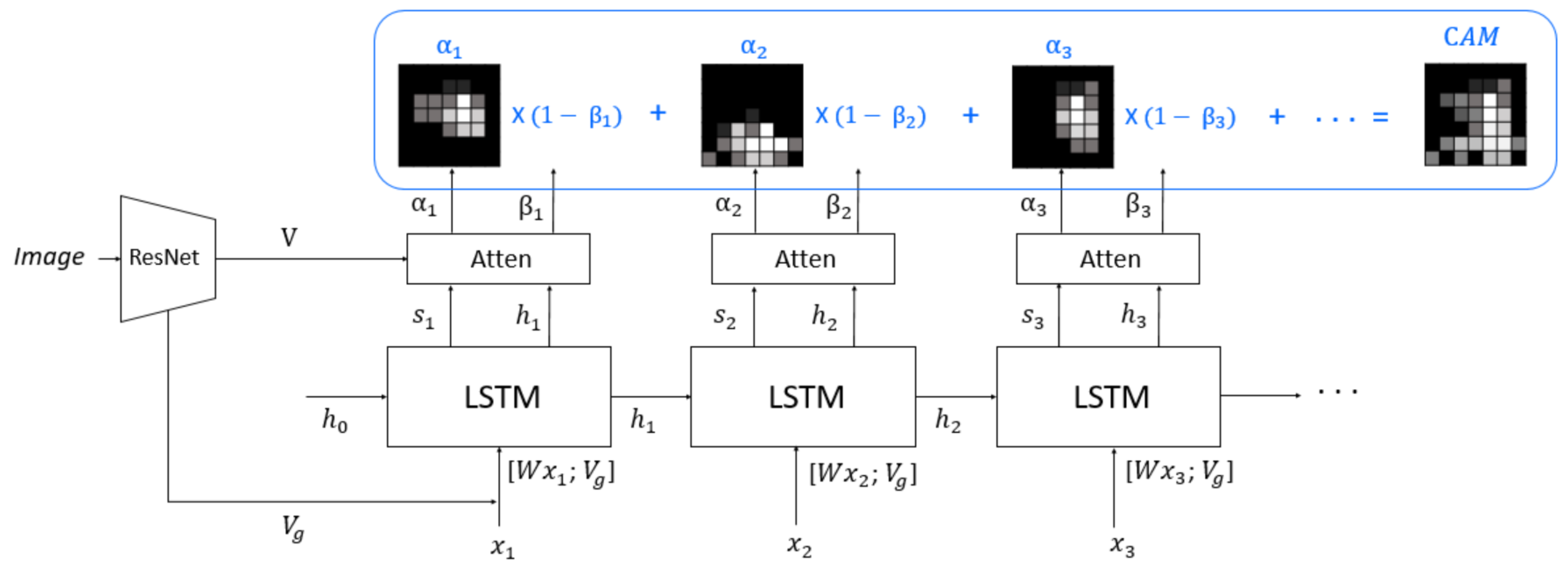 Variational Autoencoder Medium