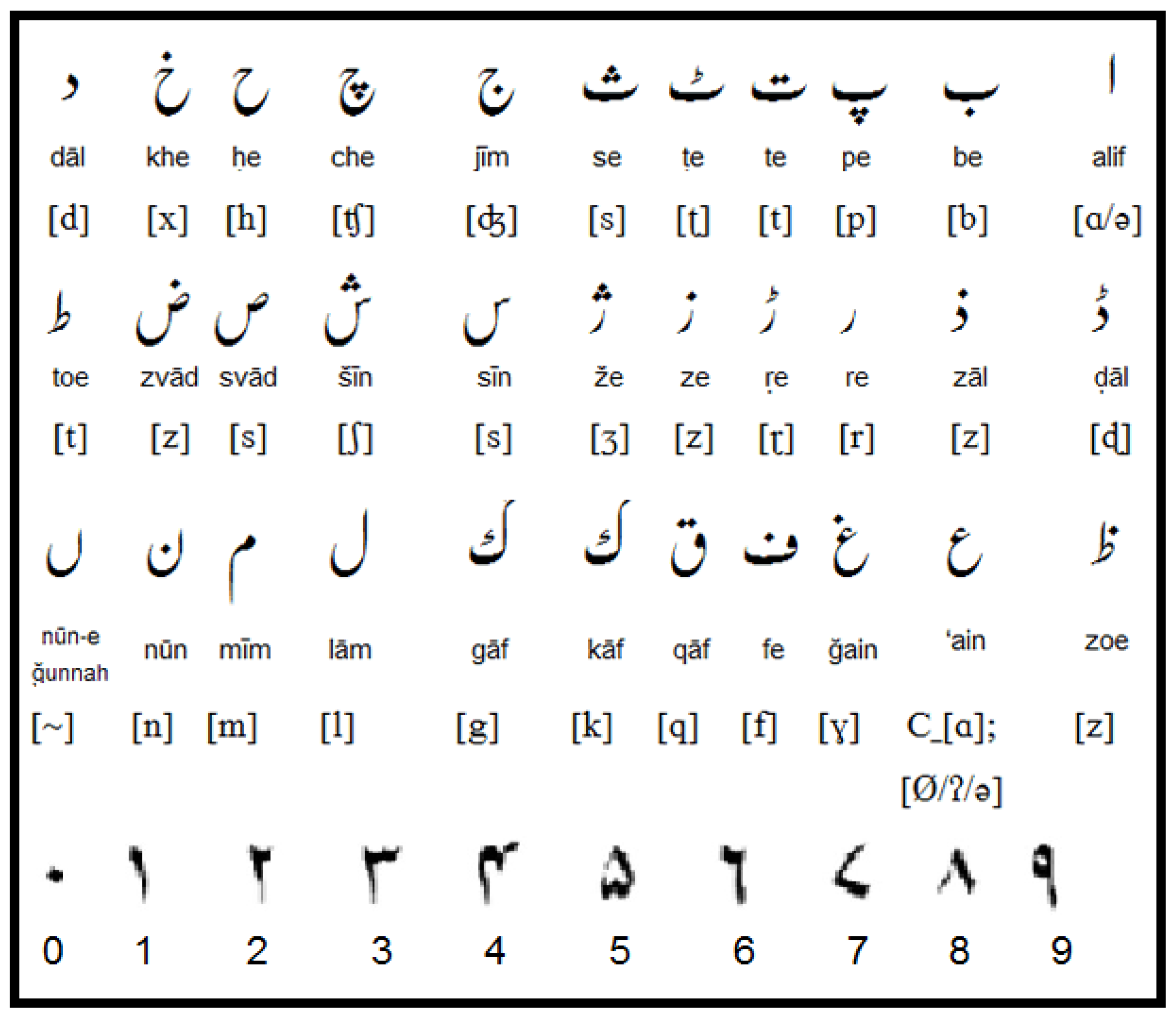 Applied Sciences | Free Full-Text | Recognition of Urdu Handwritten  Characters Using Convolutional Neural Network | HTML