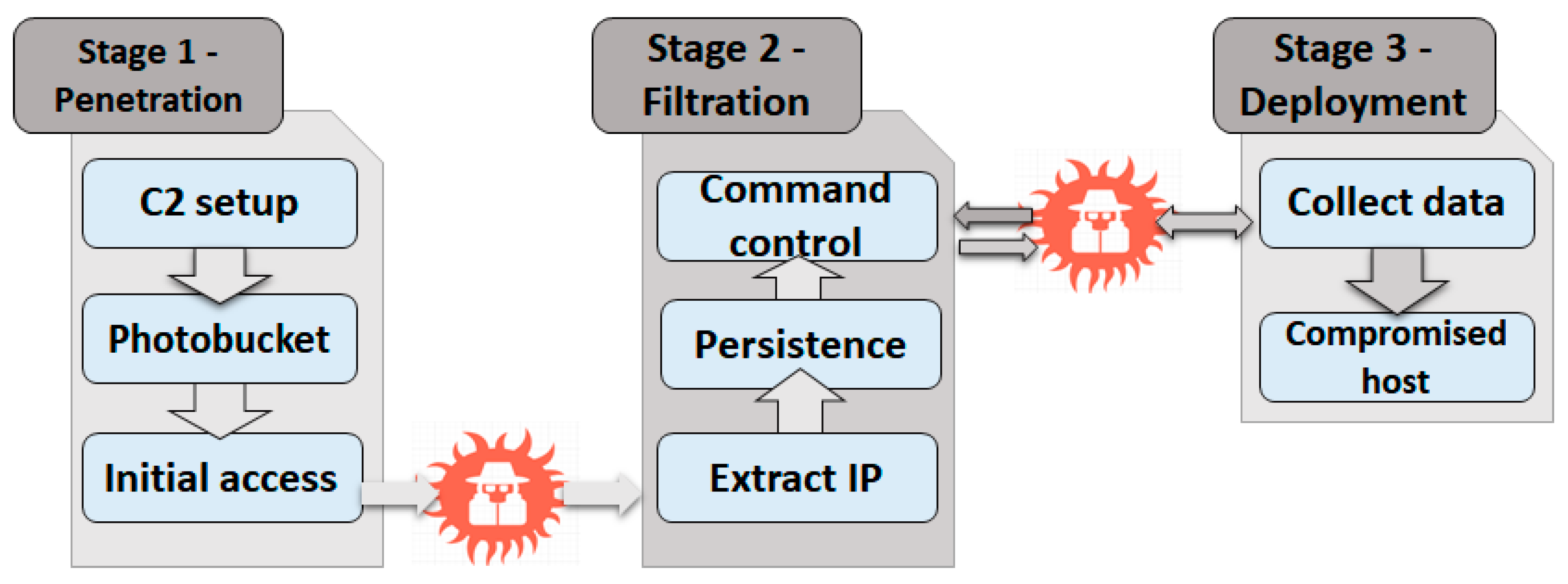 Applied Sciences | Free Full-Text | VPNFilter Malware