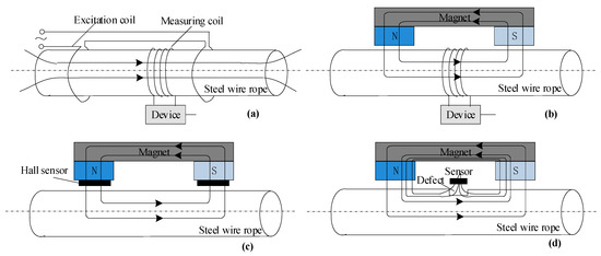 Applied Sciences   Special Issue : Nondestructive Testing in