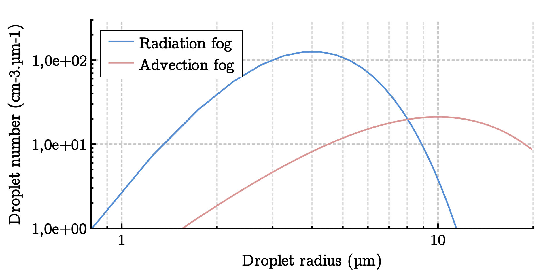 Applied Sciences Free Full Text Light Transmission In Fog The Influence Of Wavelength On The Extinction Coefficient