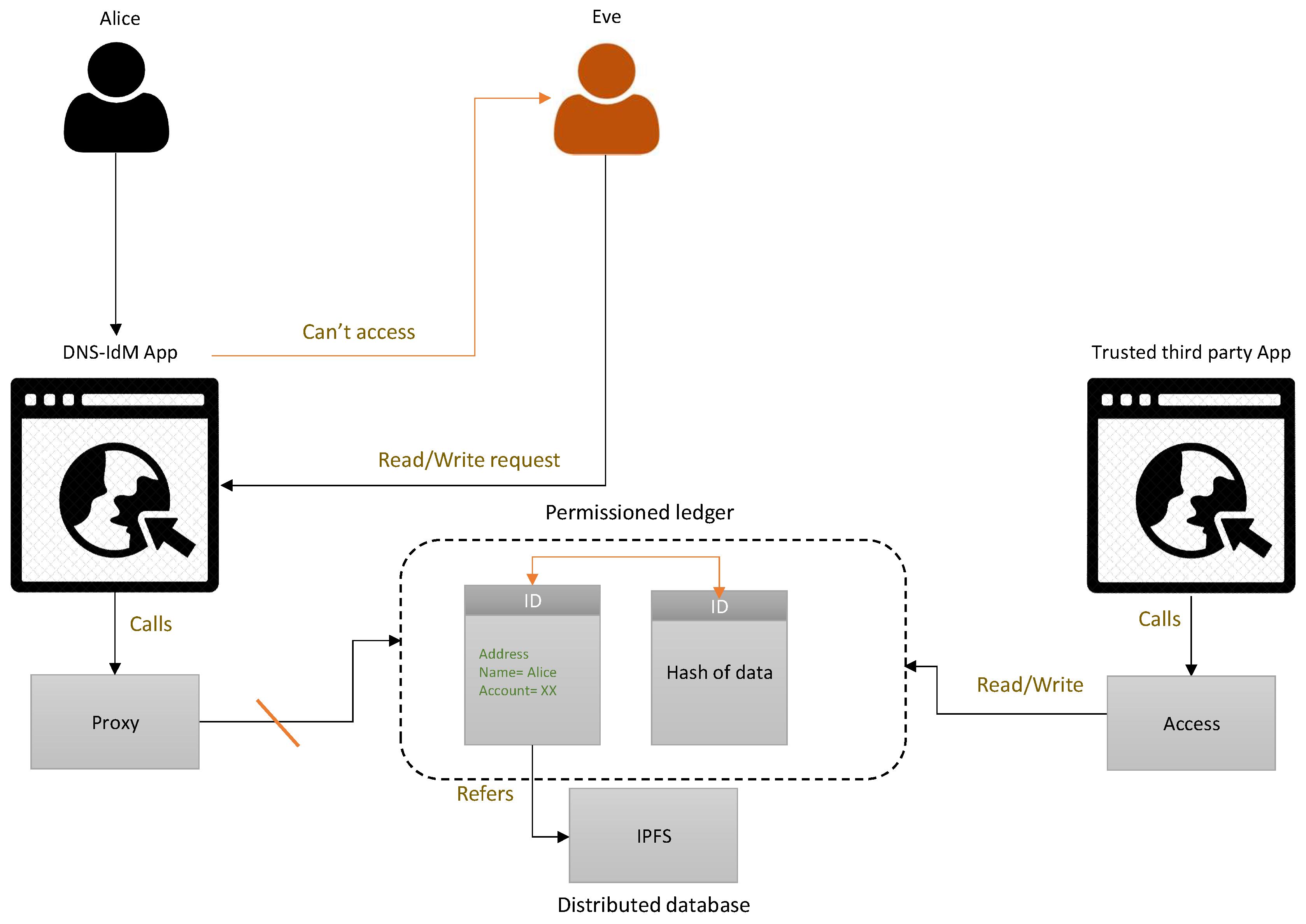 Applied Sciences | Free Full-Text | DNS-IdM: A Blockchain Identity