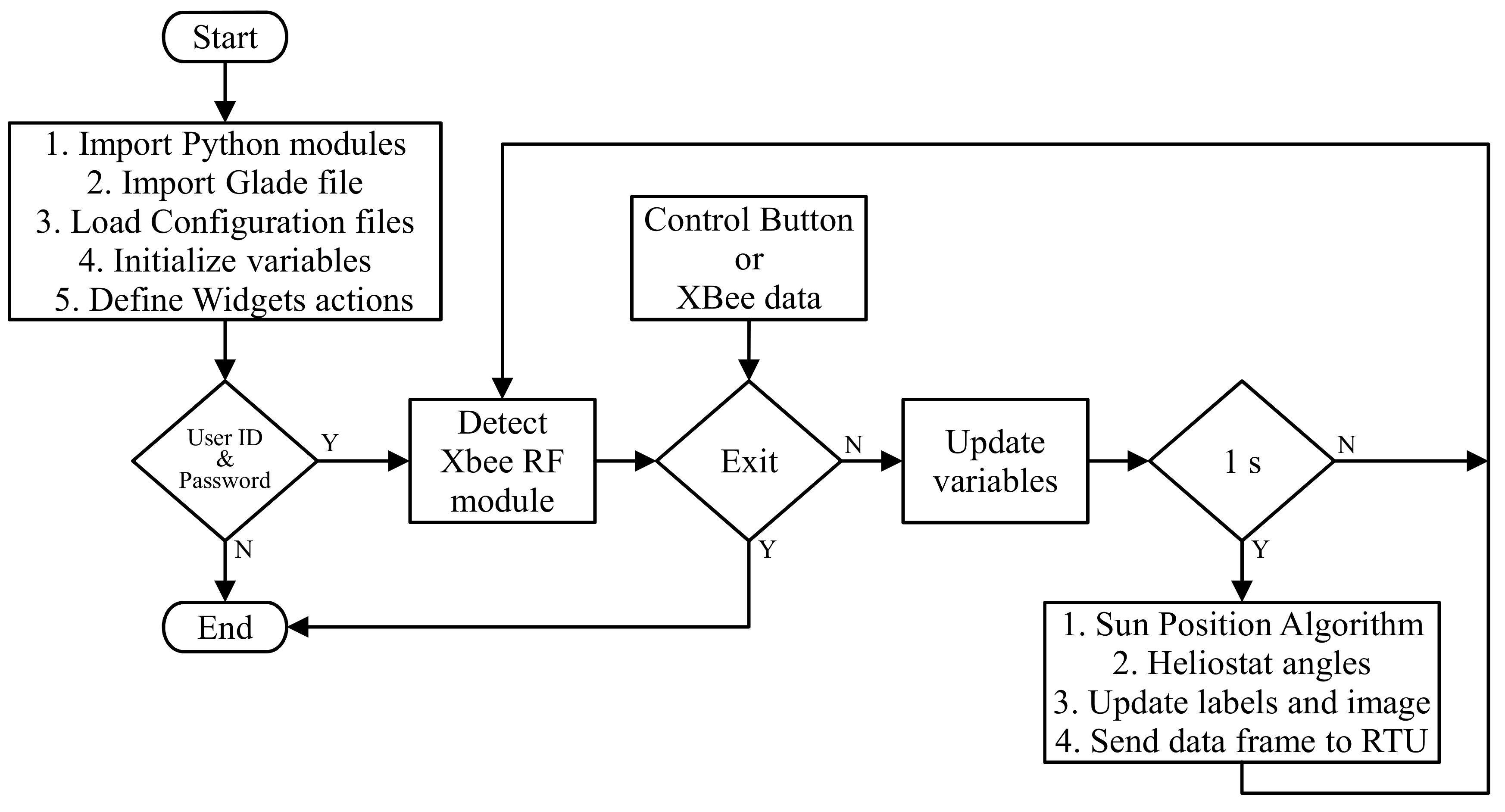 Applied Sciences | Free Full-Text | SCADA-Based Heliostat
