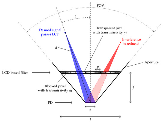 Applied Sciences | Free Full-Text | Optical Interference Suppression