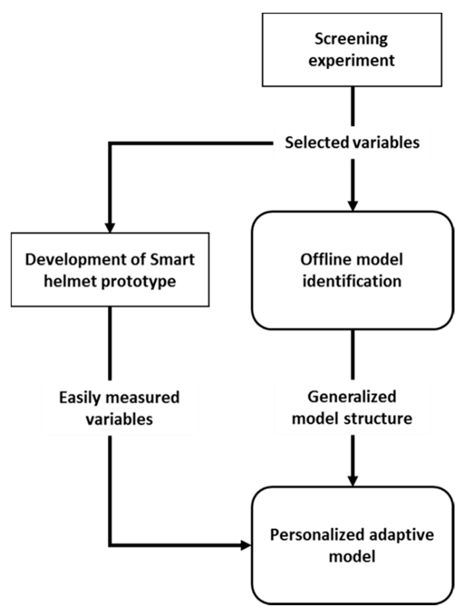 Applied Sciences | Free Full-Text | Towards Model-Based Online