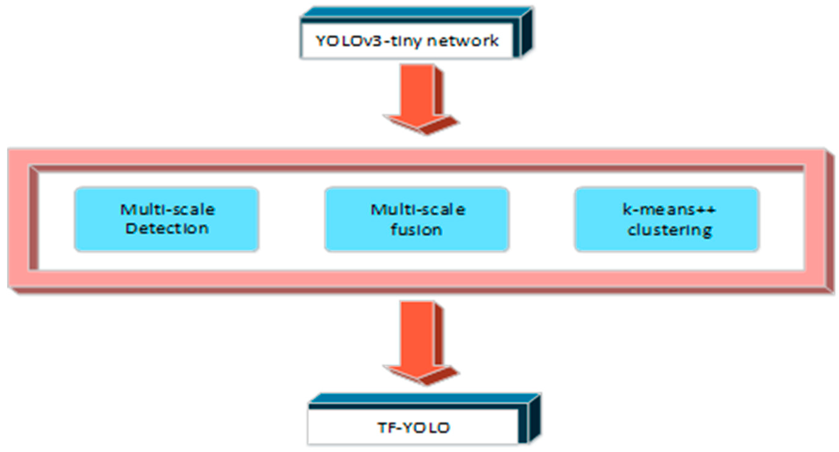 Applied Sciences | Free Full-Text | TF-YOLO: An Improved