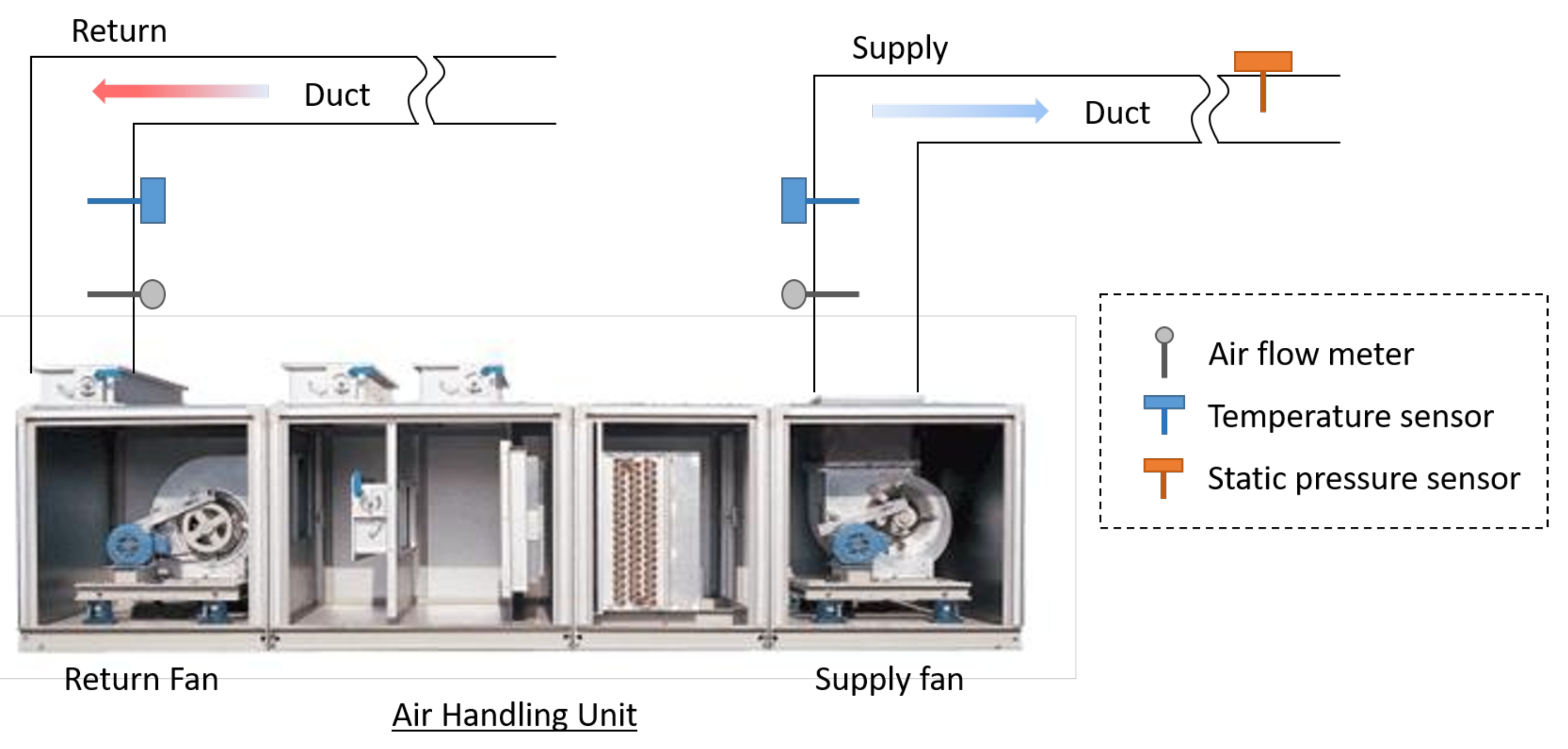 Applied Sciences Free Full Text Sensorless Air Flow Control In An Hvac System Through Deep Learning Html