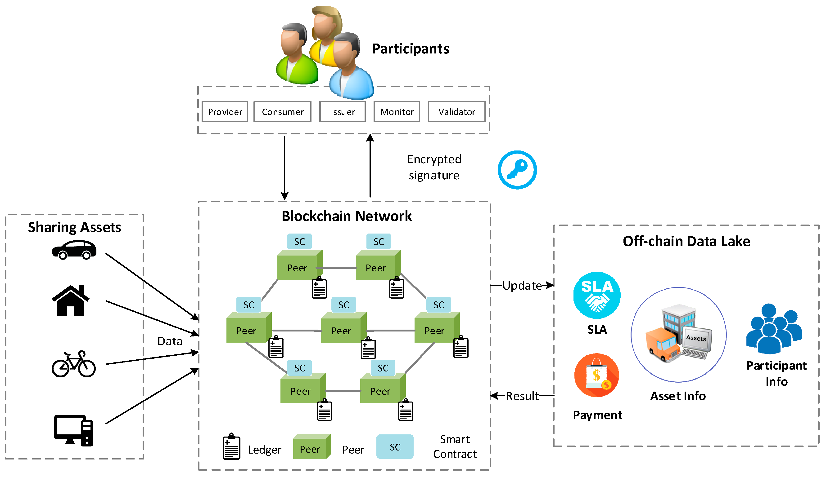 Applied Sciences | Free Full-Text | SLA-Based Sharing Economy Service with Smart Contract for Resource Integrity in the Internet of Things