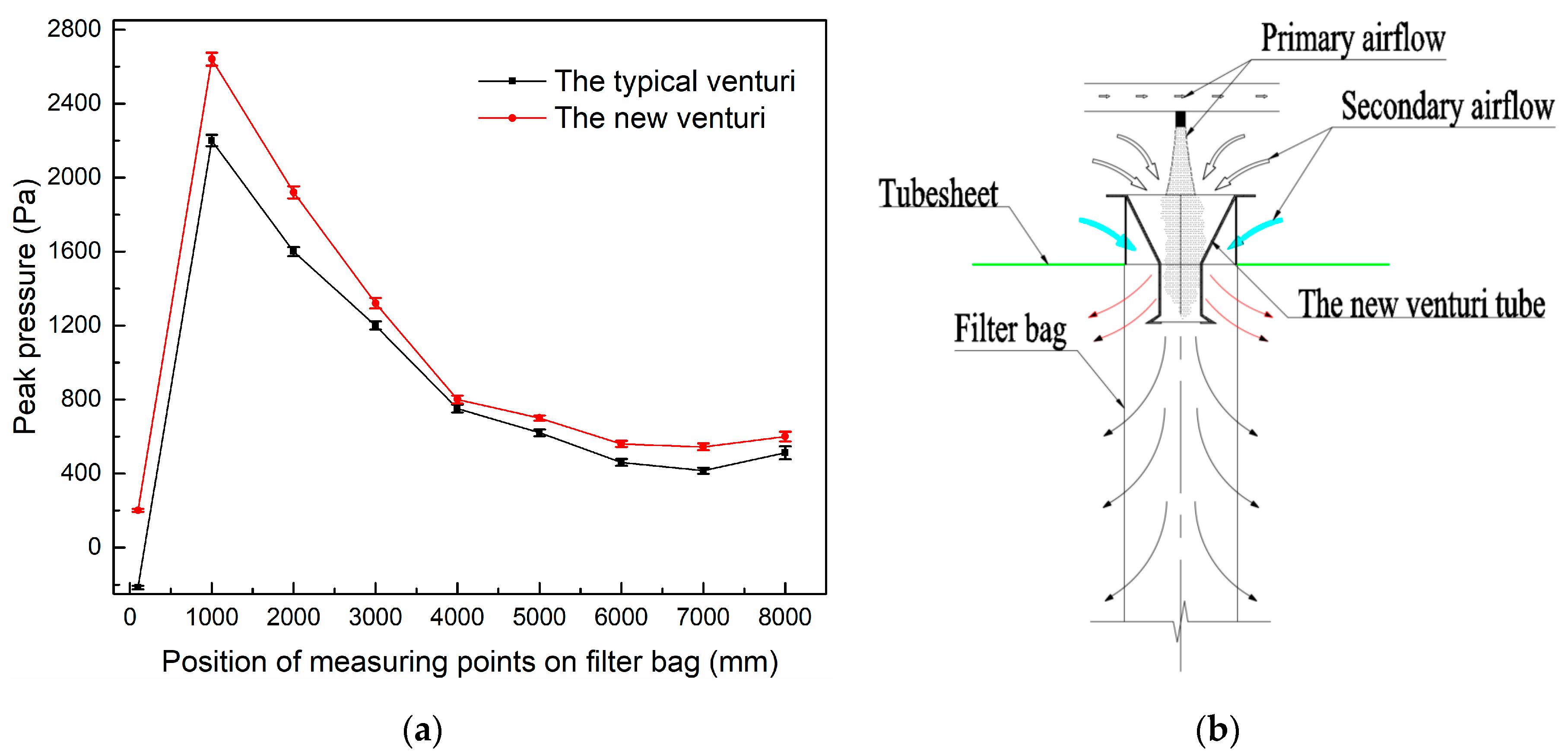 venturi diagram applied sciences free full text effect of venturi structures  effect of venturi structures