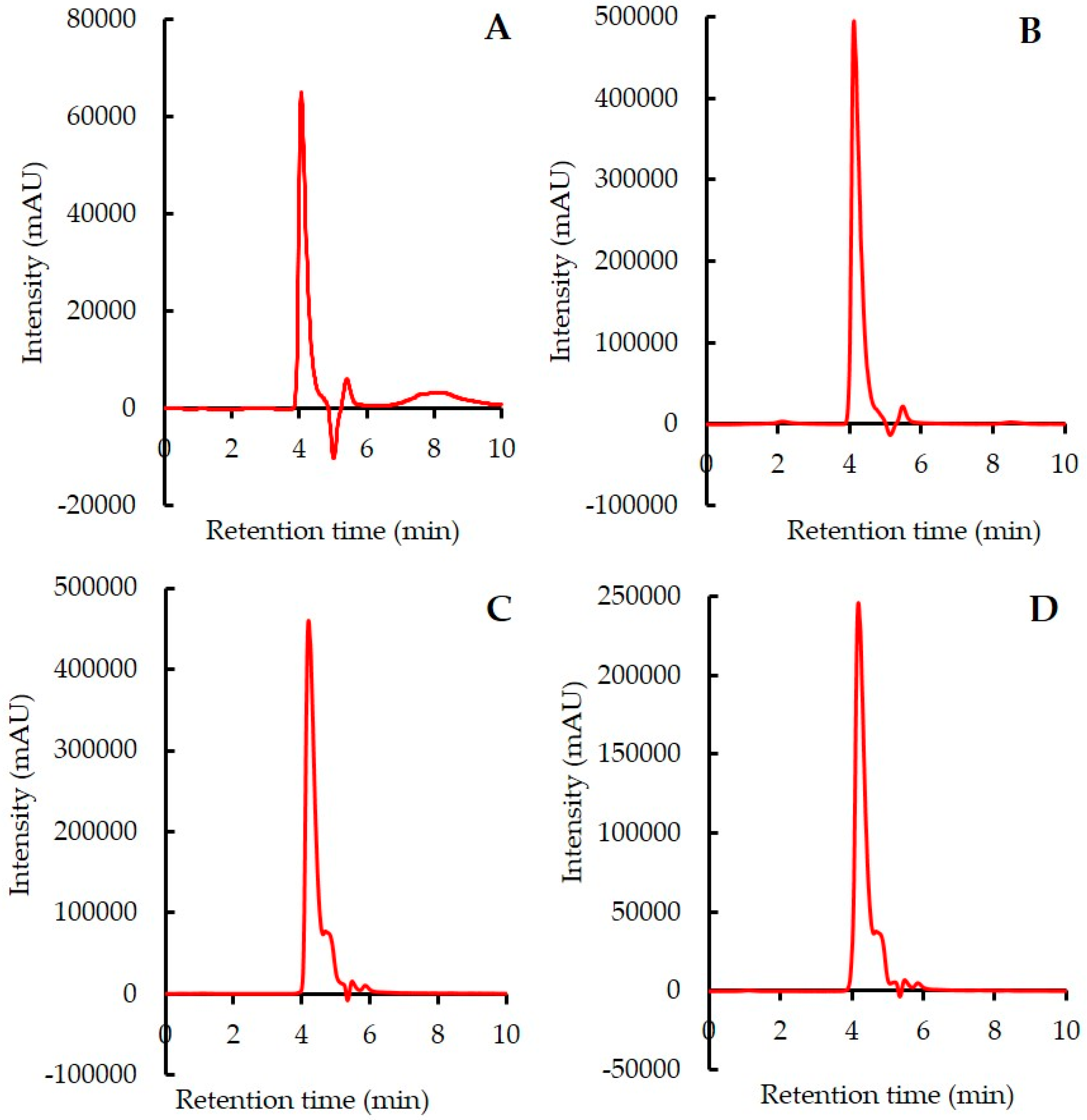 Applied Sciences | Free Full-Text | A Reversed-Phase HPLC