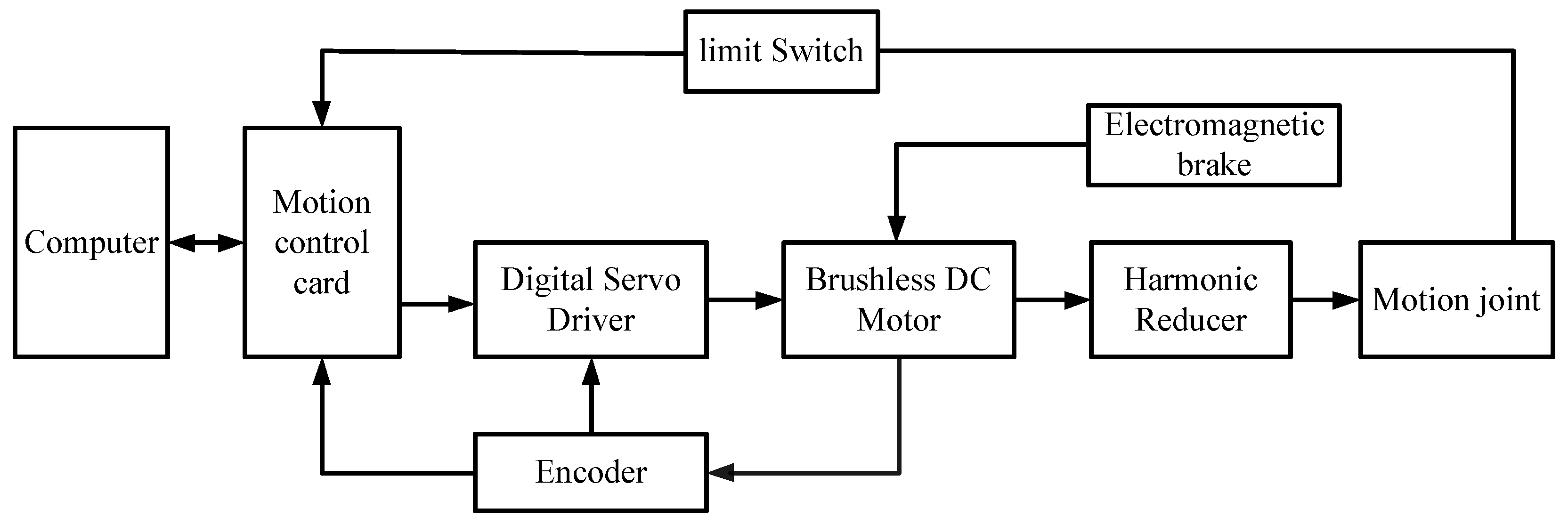 block diagram reducer applied sciences free full text design and analysis of a block diagram reduction problems applied sciences free full text