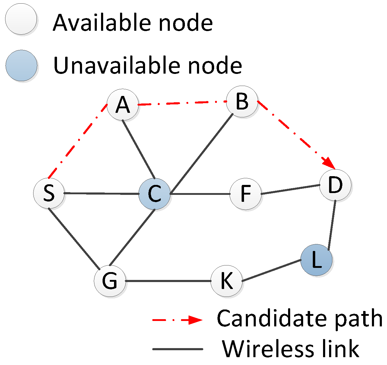 Cross-Layer And SDN
