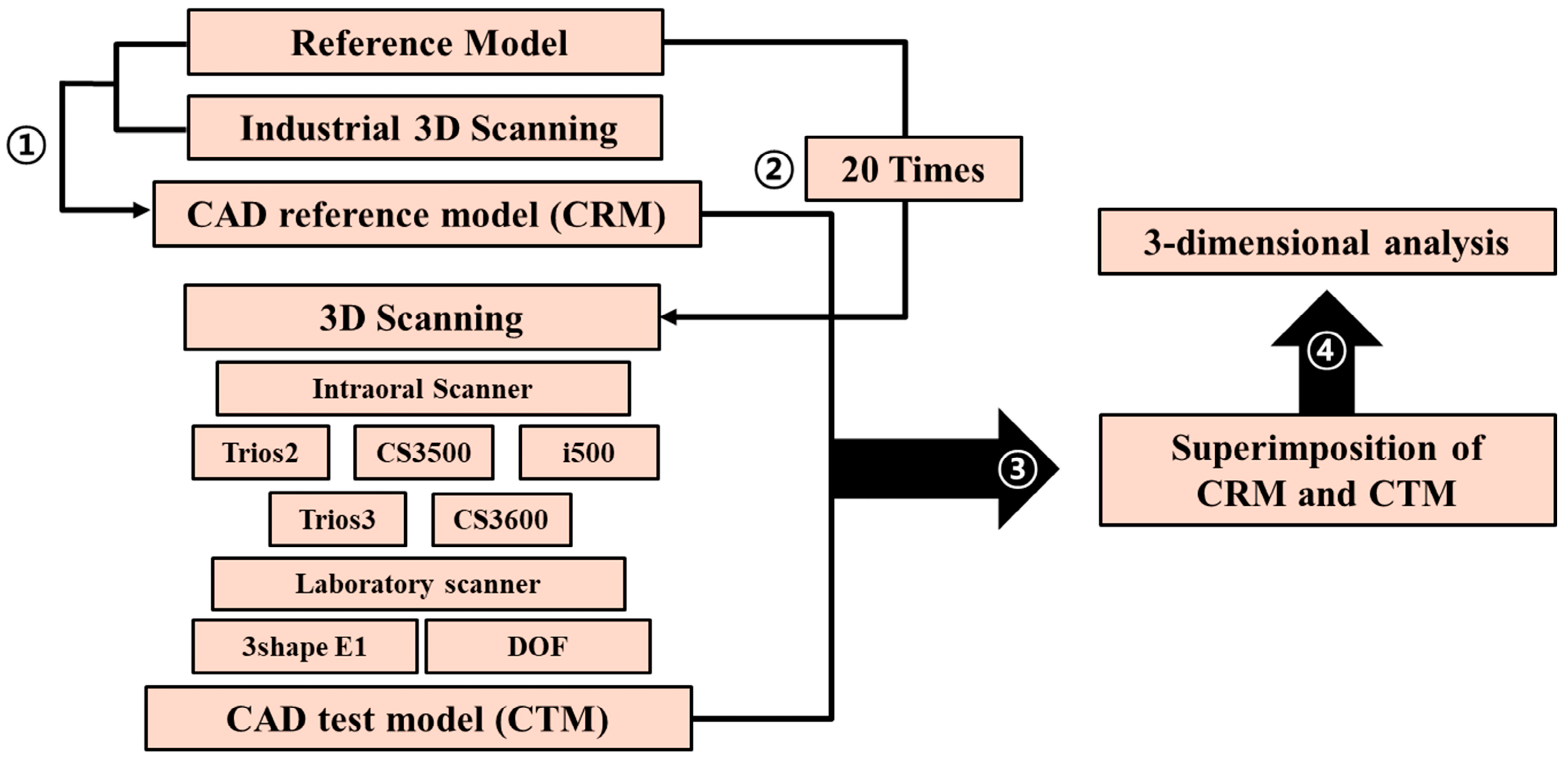 Applied Sciences Free Full Text Accuracy Of Five Intraoral Scanners And Two Laboratory Scanners For A Complete Arch A Comparative In Vitro Study Html