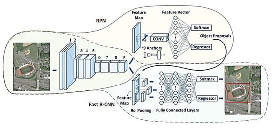 Faster R-CNN structure
