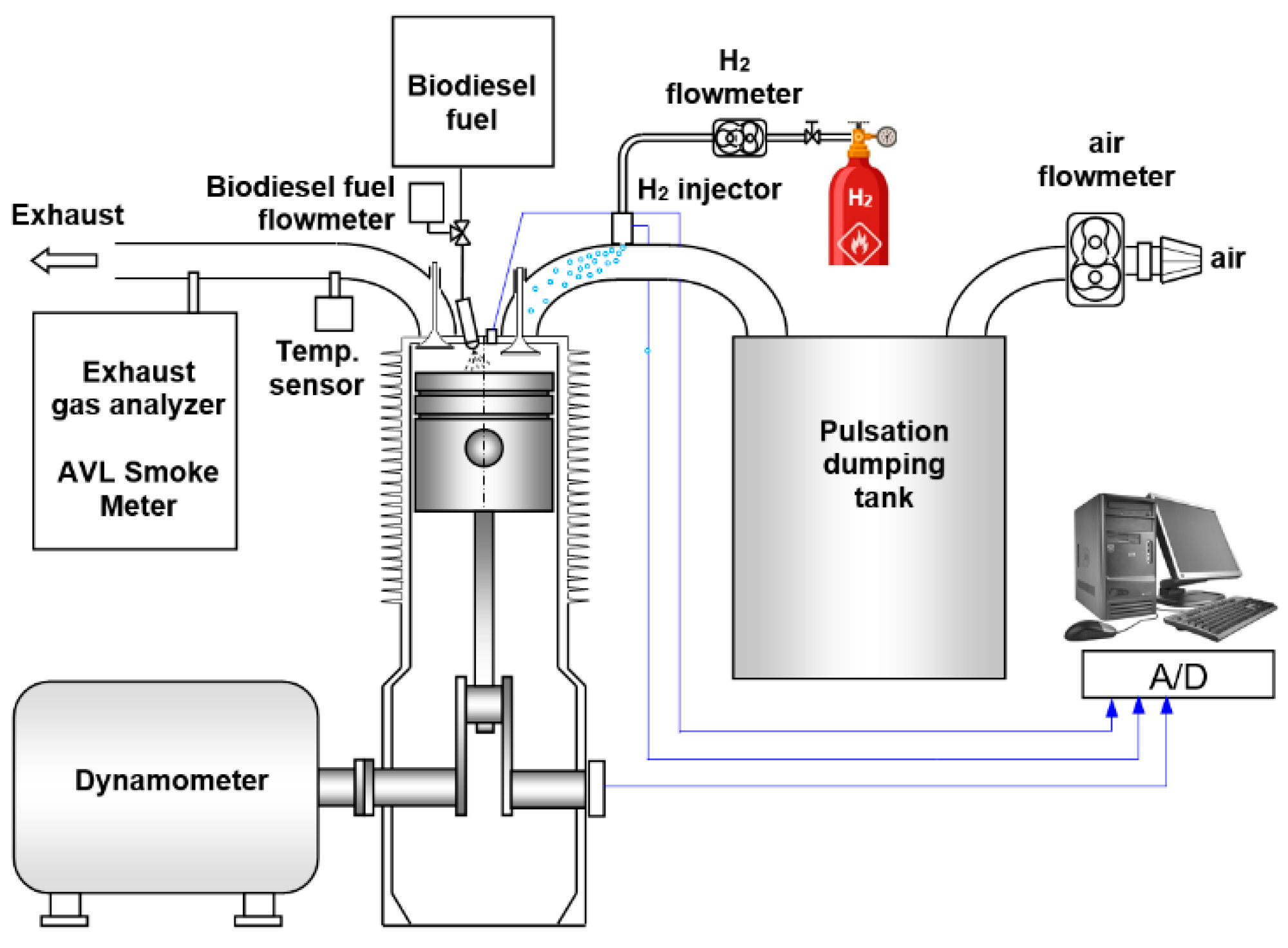 Applied Sciences | Free Full-Text | Combustion and Emission Characteristics  of a Biodiesel-Hydrogen Dual-Fuel Engine | HTML | Hydrogen Engine Diagram |  | MDPI