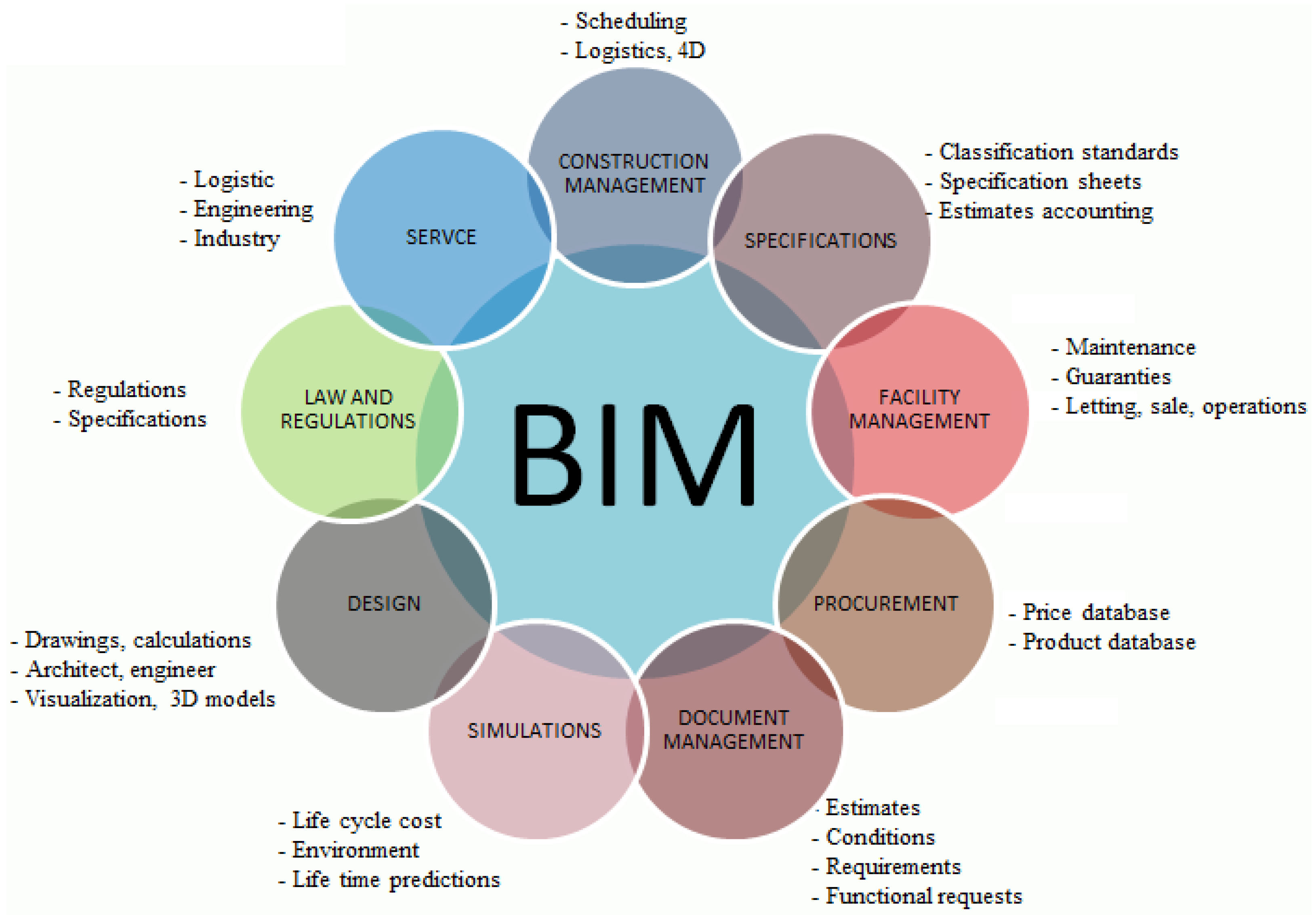 Implementasi BIM
