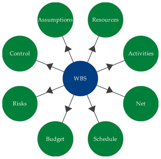 Pmbok work breakdown structure example