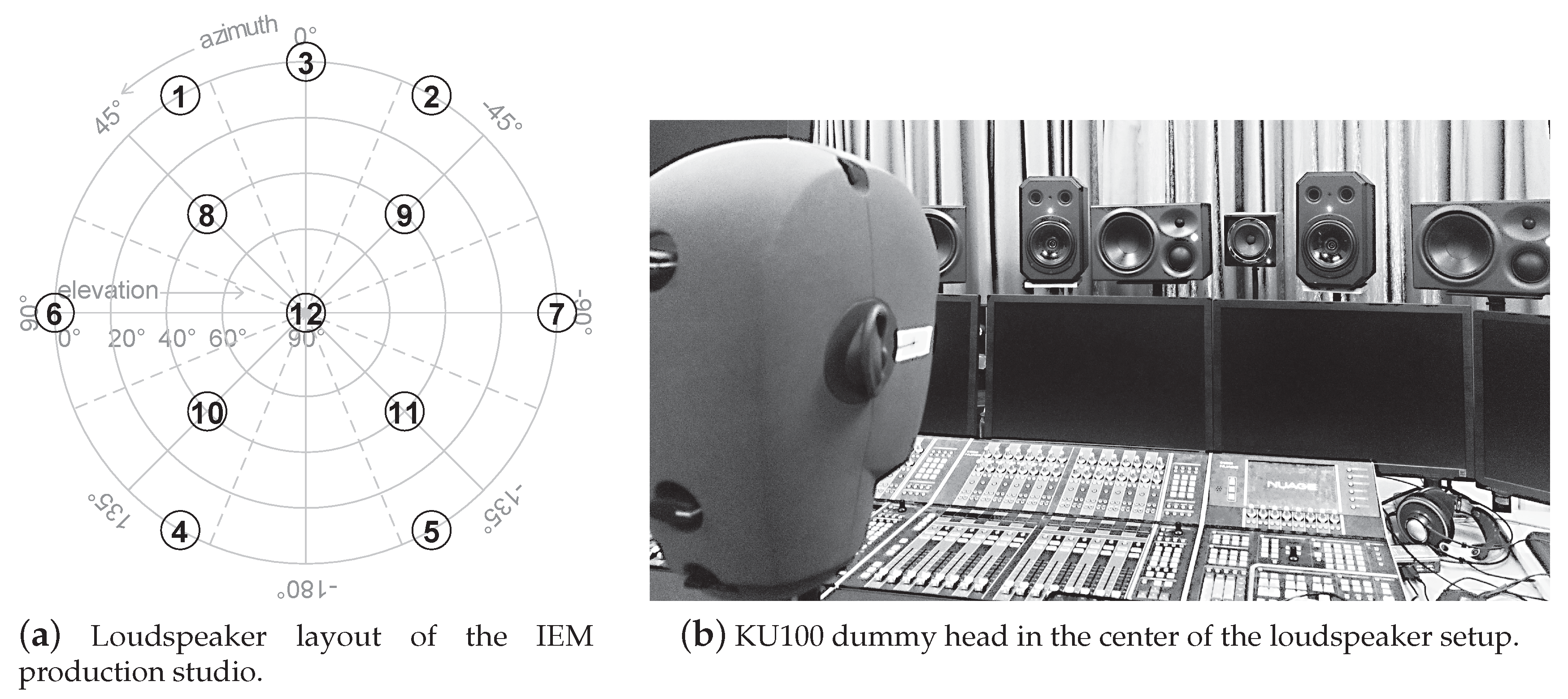 Comparison of audio synthesis environments