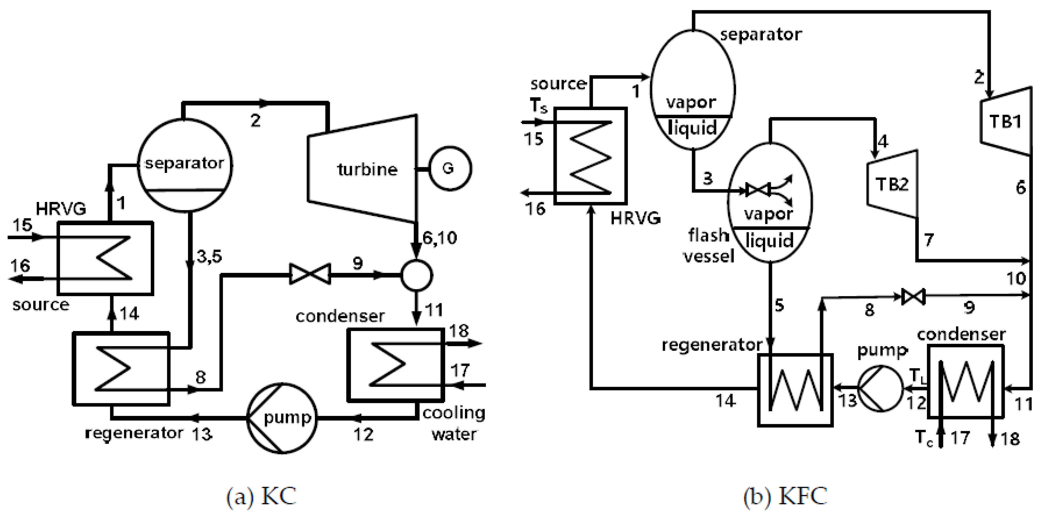 process flow diagram of kfc applied sciences free full text exergy analysis of kalina and  exergy analysis of kalina