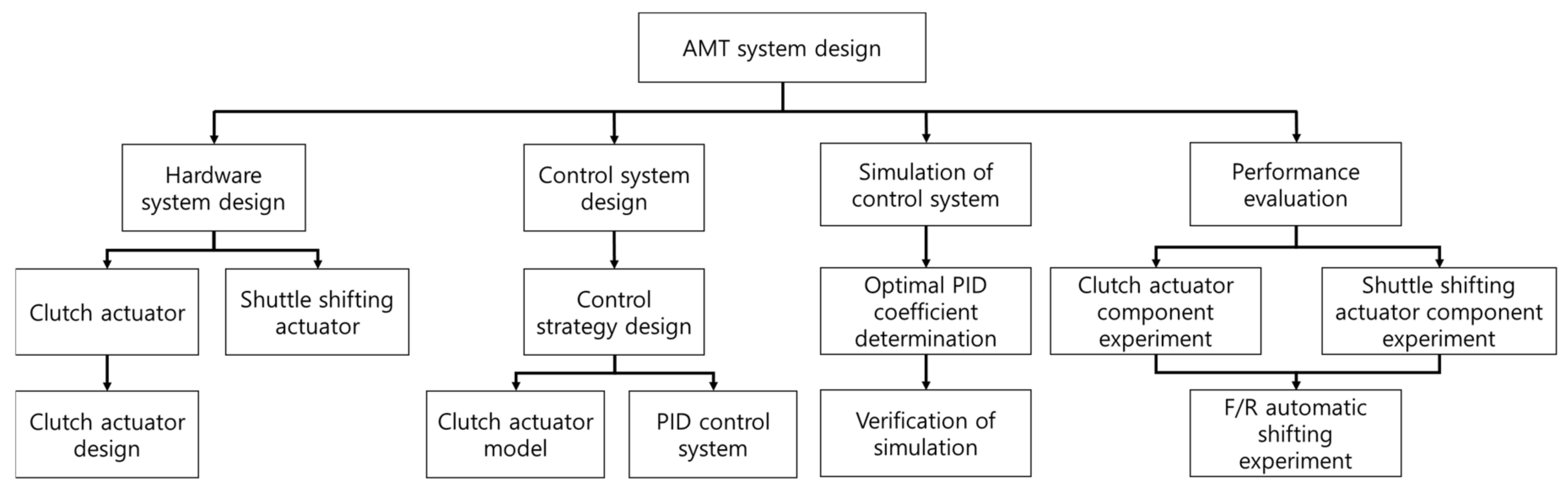 Applied Sciences Free Full Text Development Of Control System For Automated Manual Transmission Of 45 Kw Agricultural Tractor Html